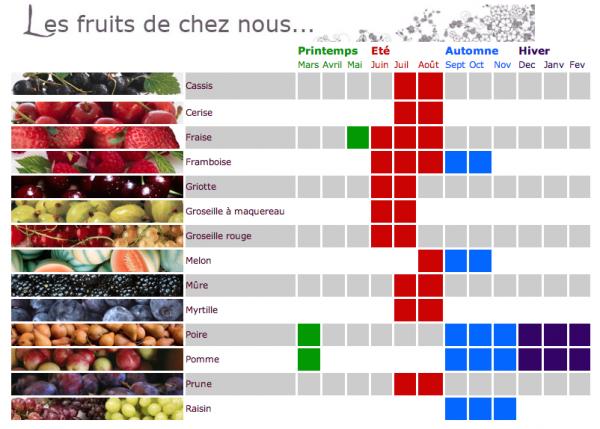Localife le calendrier des fruits et l gumes de belgique - Fruit de saison decembre ...